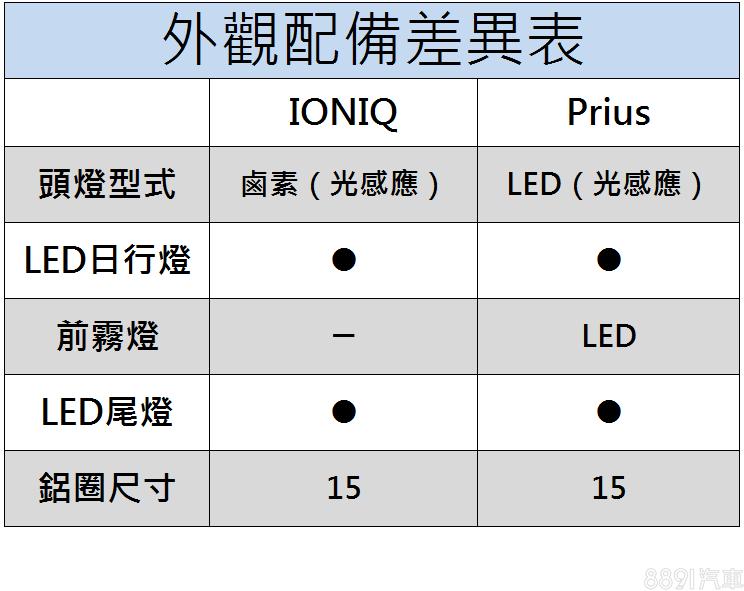 IONIQ在頭燈科技性上,明顯低於Prius,是外觀配備上最大差異之處。