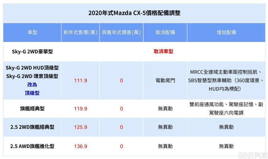 全車系標配mrcc Las系統2020 Mazda Cx 5規格曝光 8891新車